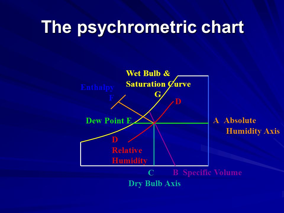 The psychrometric chart