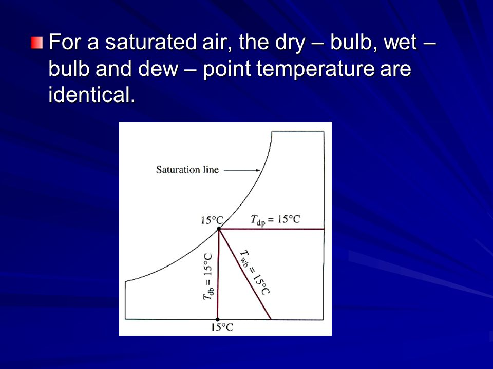 For a saturated air, the dry – bulb, wet – bulb and dew – point temperature are identical.