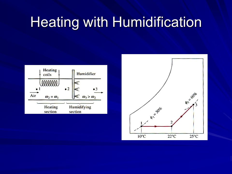 Heating with Humidification