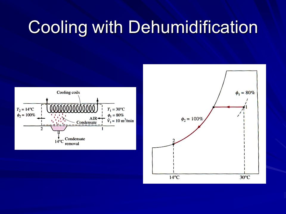 Cooling with Dehumidification