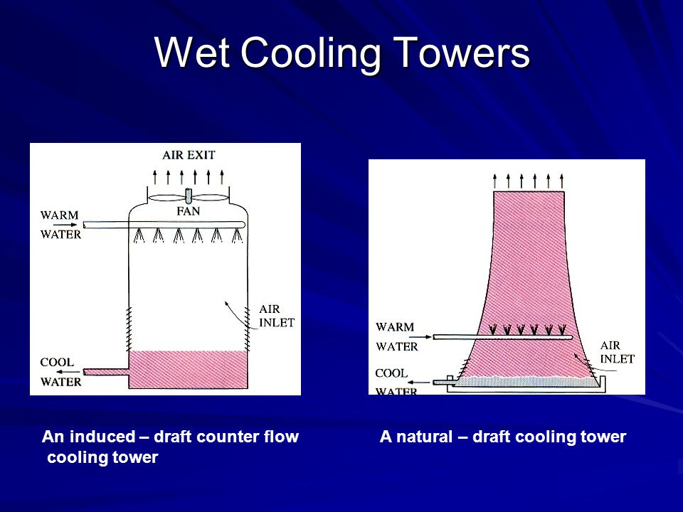 Wet Cooling Towers An induced – draft counter flow cooling tower