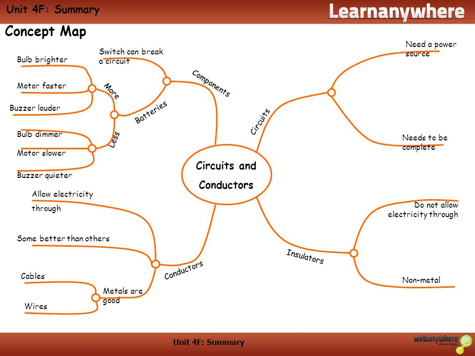 Concept Map Unit 4F: Summary Circuits and Conductors