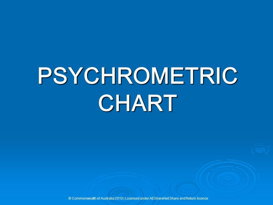 PSYCHROMETRIC CHART © Commonwealth of Australia 2010 | Licensed under AEShareNet Share and Return licence.