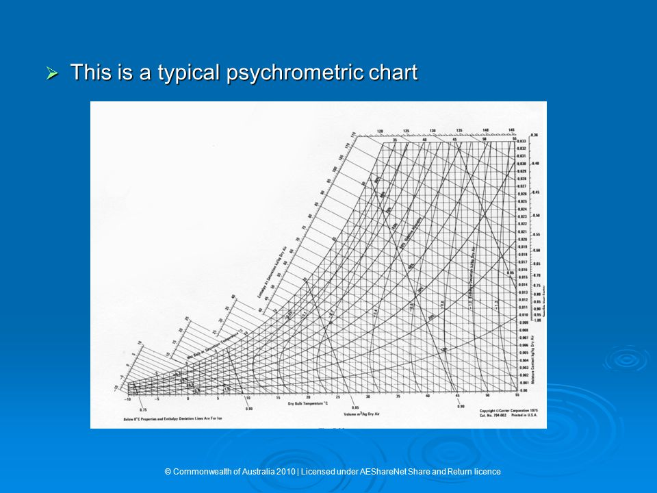This is a typical psychrometric chart