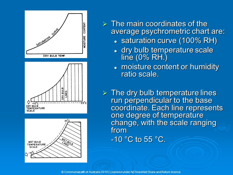 The main coordinates of the average psychrometric chart are: