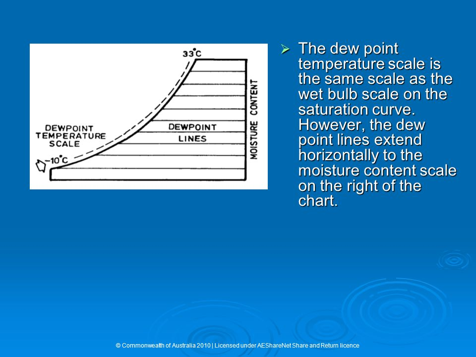 The dew point temperature scale is the same scale as the wet bulb scale on the saturation curve. However, the dew point lines extend horizontally to the moisture content scale on the right of the chart.