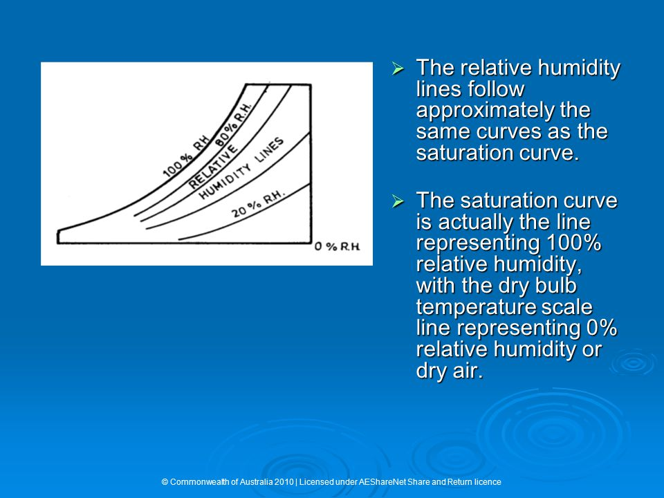 The relative humidity lines follow approximately the same curves as the saturation curve.