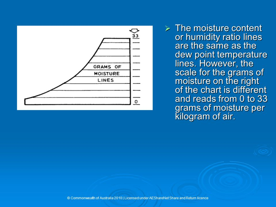 The moisture content or humidity ratio lines are the same as the dew point temperature lines. However, the scale for the grams of moisture on the right of the chart is different and reads from 0 to 33 grams of moisture per kilogram of air.