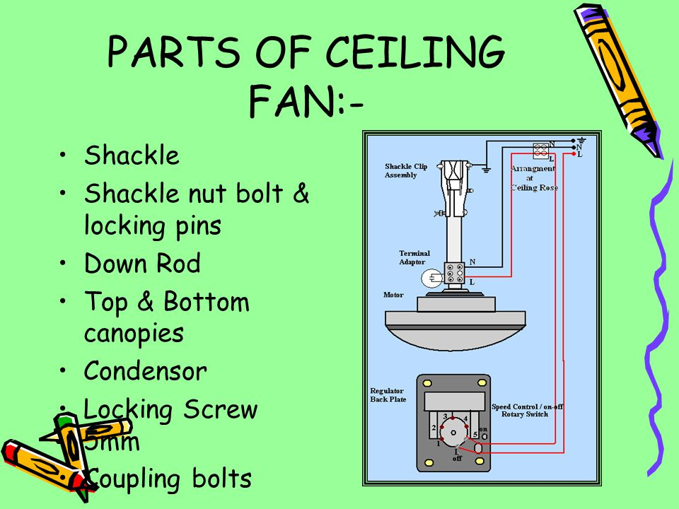 PARTS OF CEILING FAN:- Shackle Shackle nut bolt & locking pins