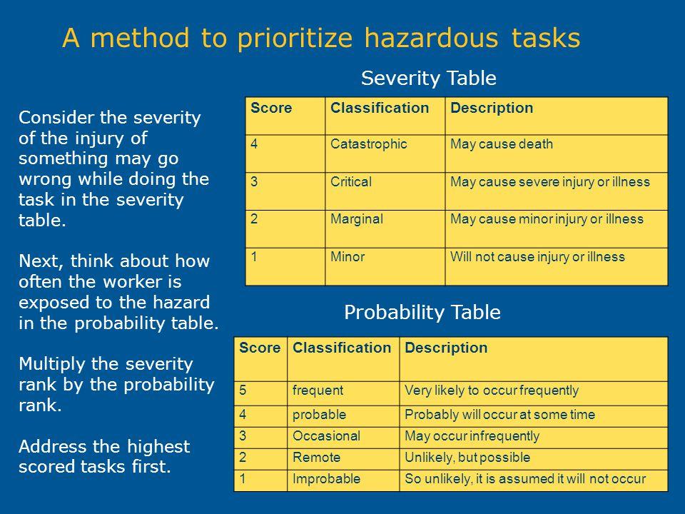 A method to prioritize hazardous tasks