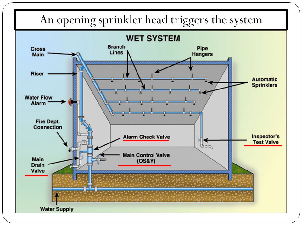 An opening sprinkler head triggers the system
