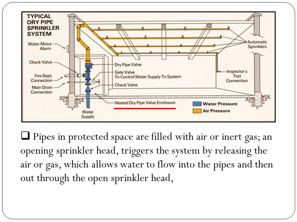 Pipes in protected space are filled with air or inert gas; an opening sprinkler head, triggers the system by releasing the air or gas, which allows water to flow into the pipes and then out through the open sprinkler head,