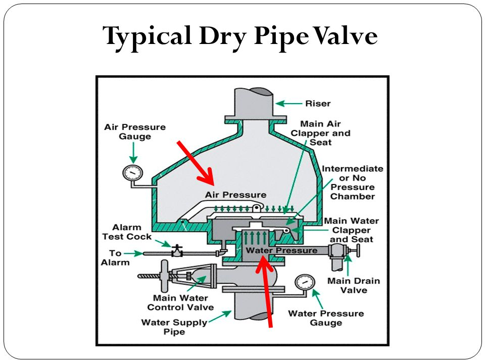 Typical Dry Pipe Valve