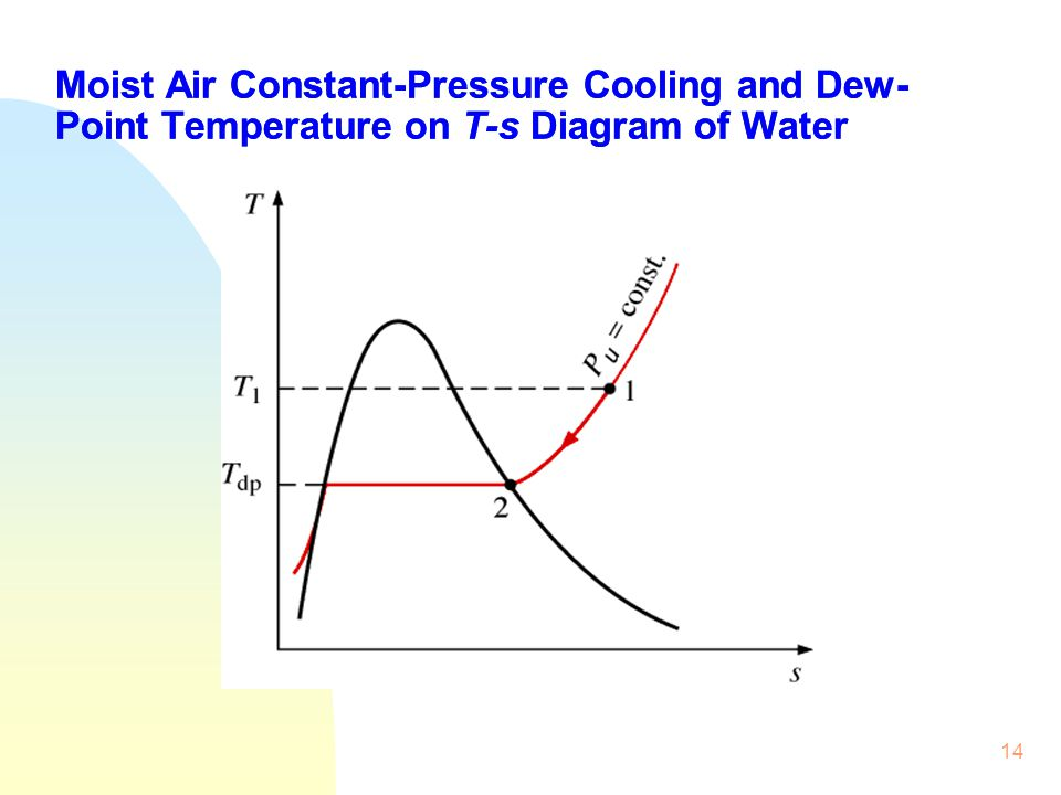 Moist Air Constant-Pressure Cooling and Dew-Point Temperature on T-s Diagram of Water