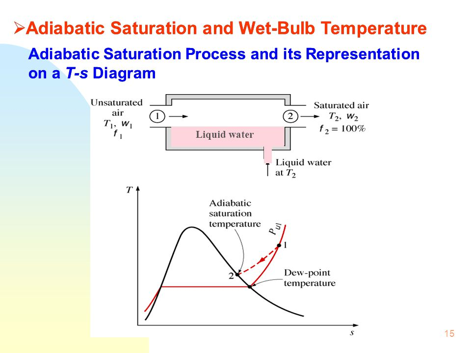 Adiabatic Saturation Process and its Representation on a T-s Diagram