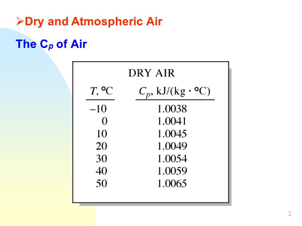 Dry and Atmospheric Air