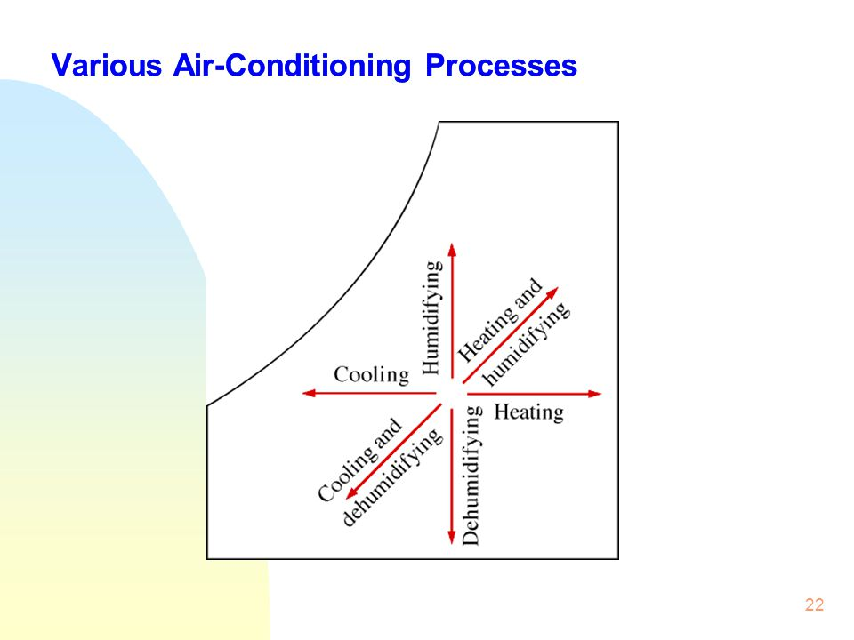 Various Air-Conditioning Processes