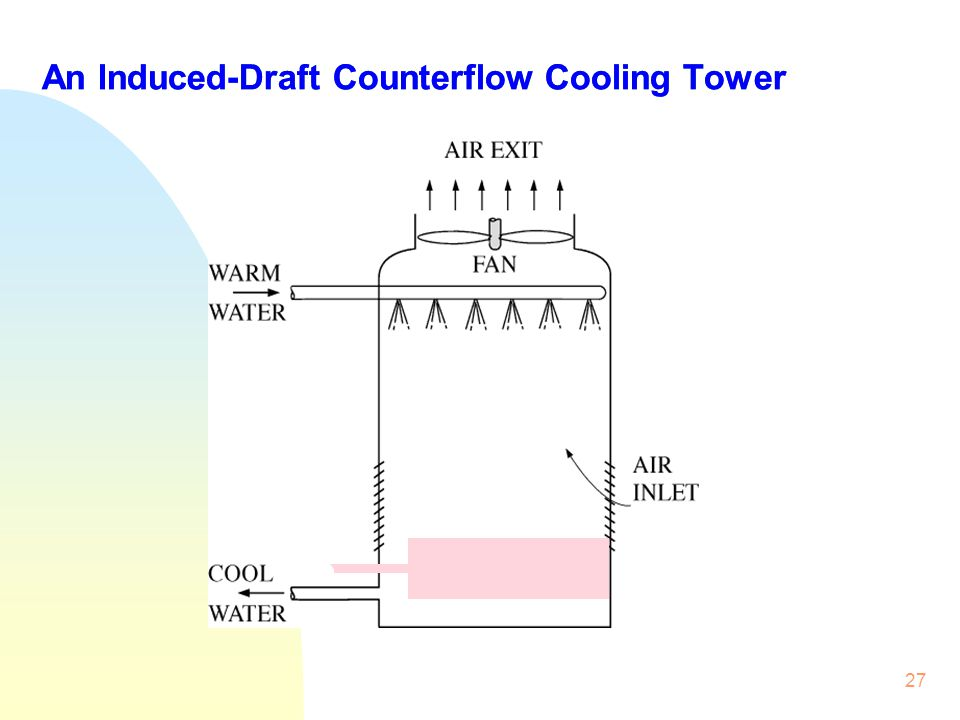 An Induced-Draft Counterflow Cooling Tower