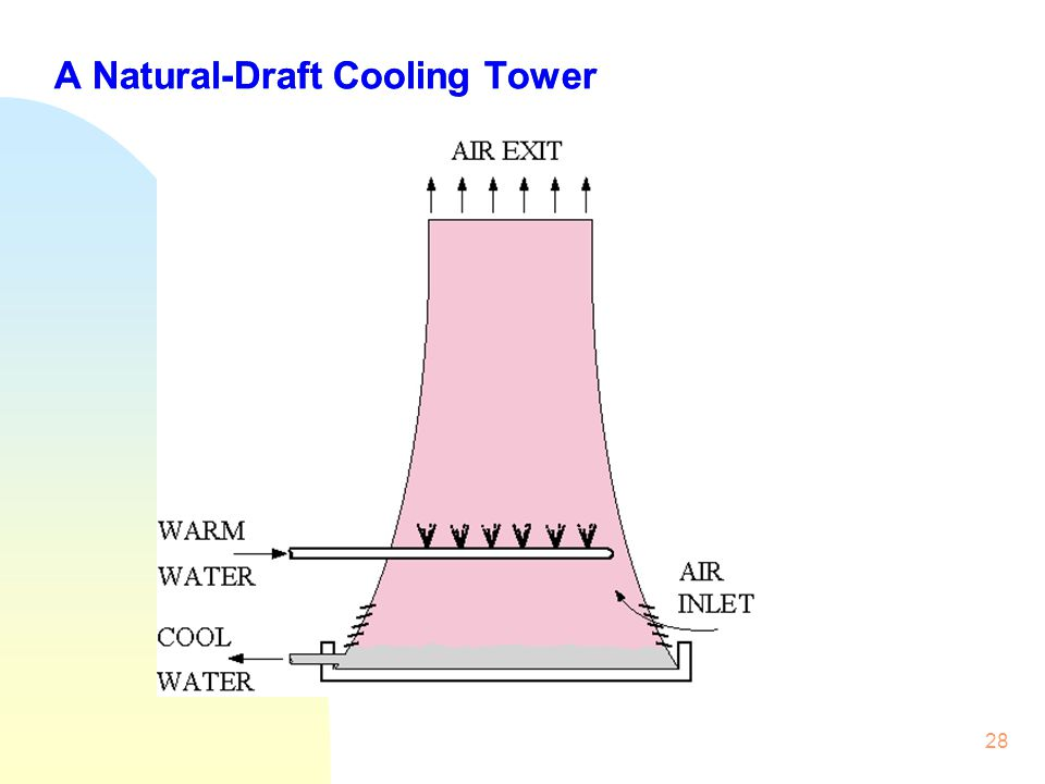 A Natural-Draft Cooling Tower