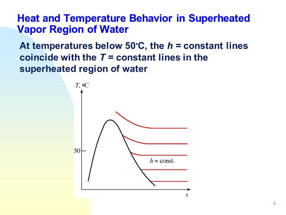 Heat and Temperature Behavior in Superheated Vapor Region of Water