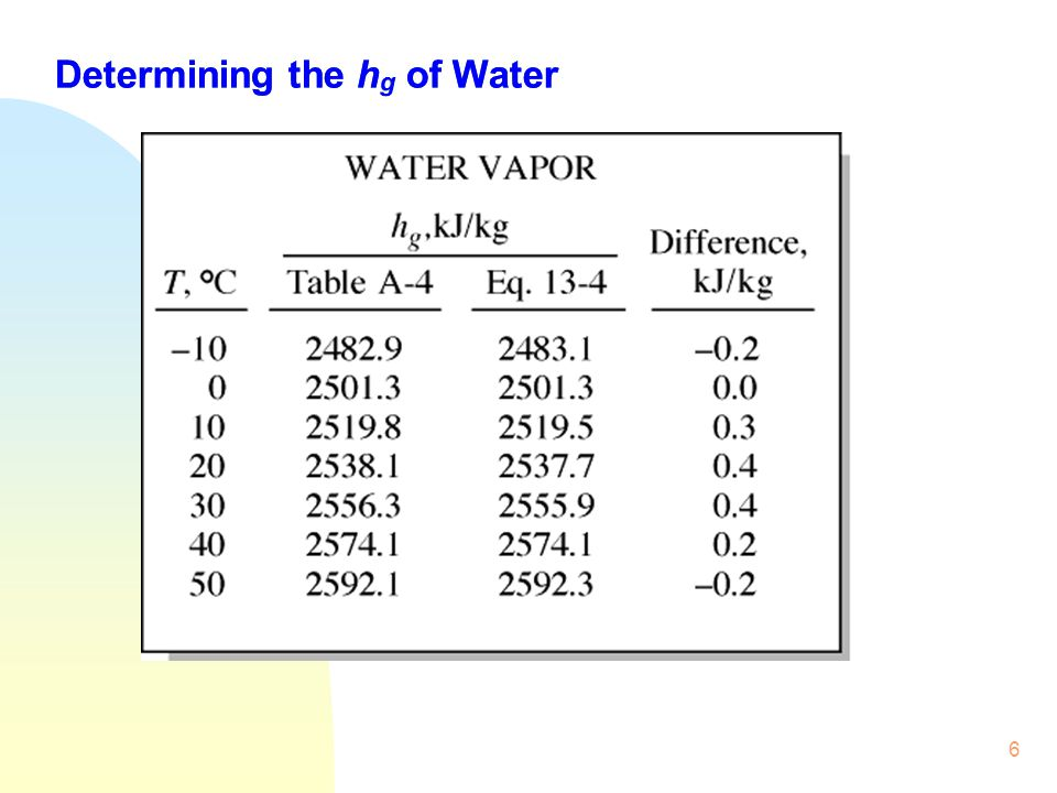 Determining the hg of Water