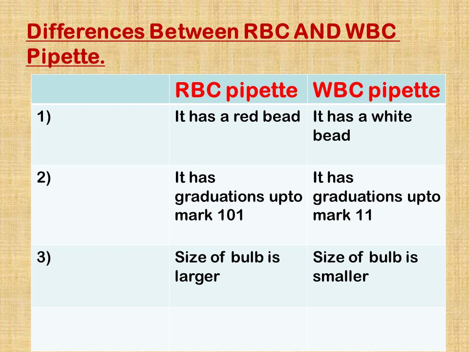 Differences Between RBC AND WBC Pipette. RBC pipette WBC pipette
