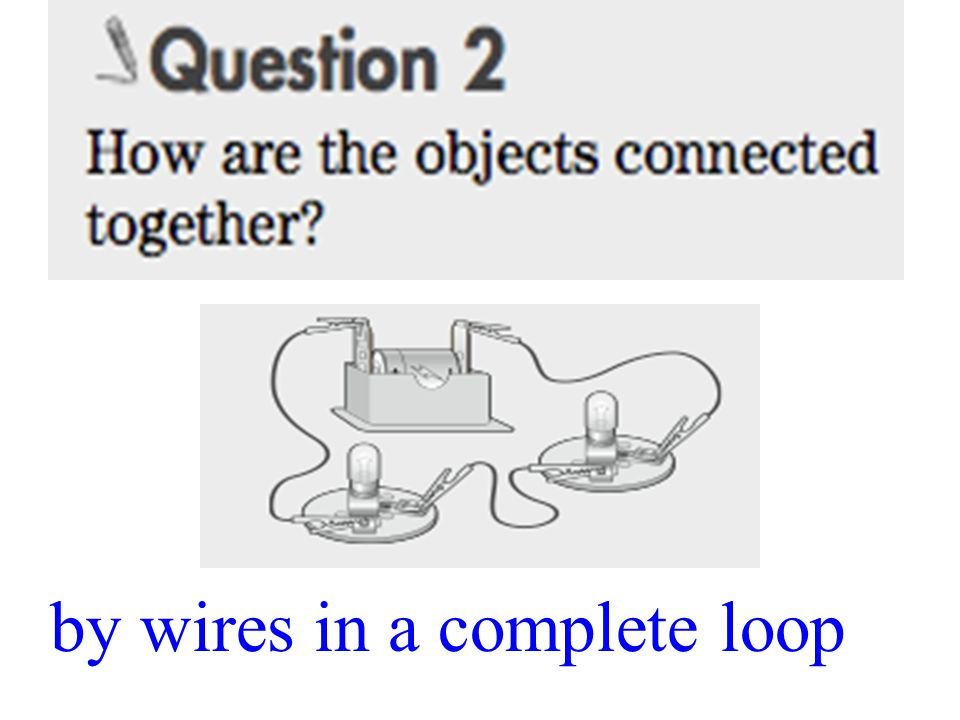 by wires in a complete loop