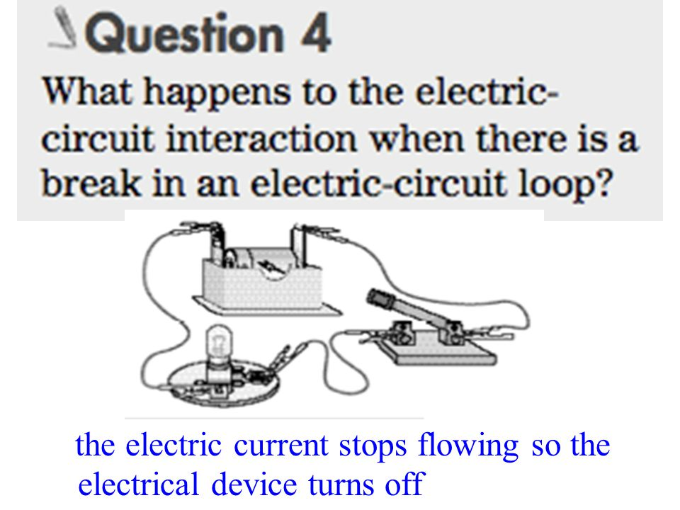the electric current stops flowing so the electrical device turns off