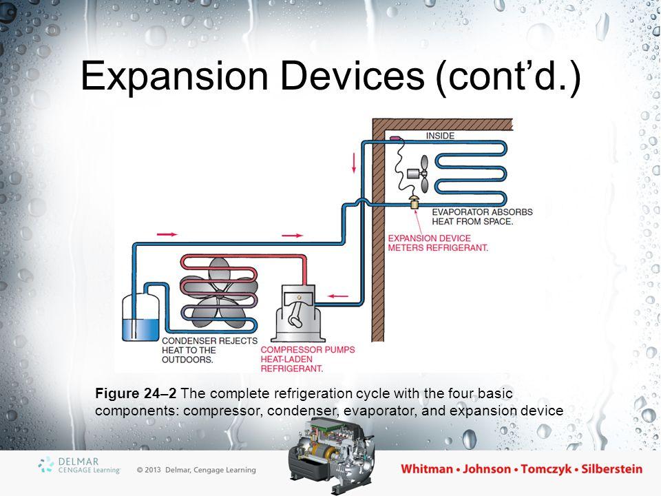 Expansion Devices (cont'd.)