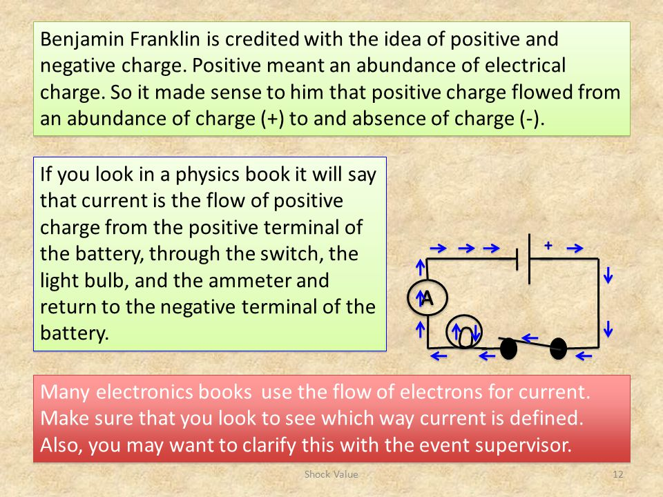 Benjamin Franklin is credited with the idea of positive and negative charge. Positive meant an abundance of electrical charge. So it made sense to him that positive charge flowed from an abundance of charge (+) to and absence of charge (-).
