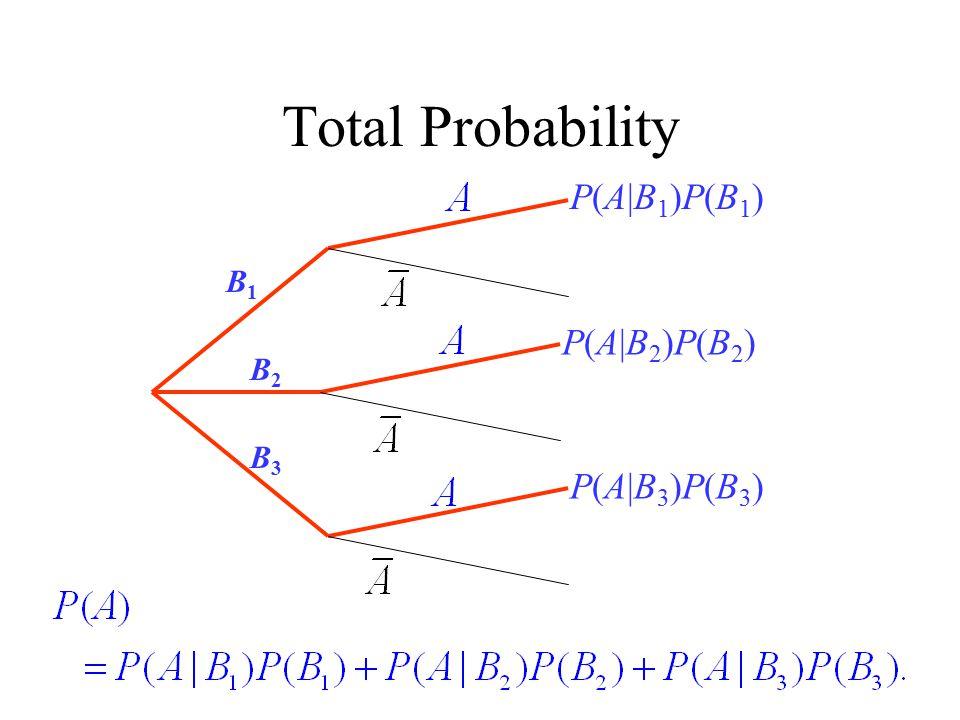 Total Probability P(A|B1)P(B1) B1 P(A|B2)P(B2) B2 B3 P(A|B3)P(B3)