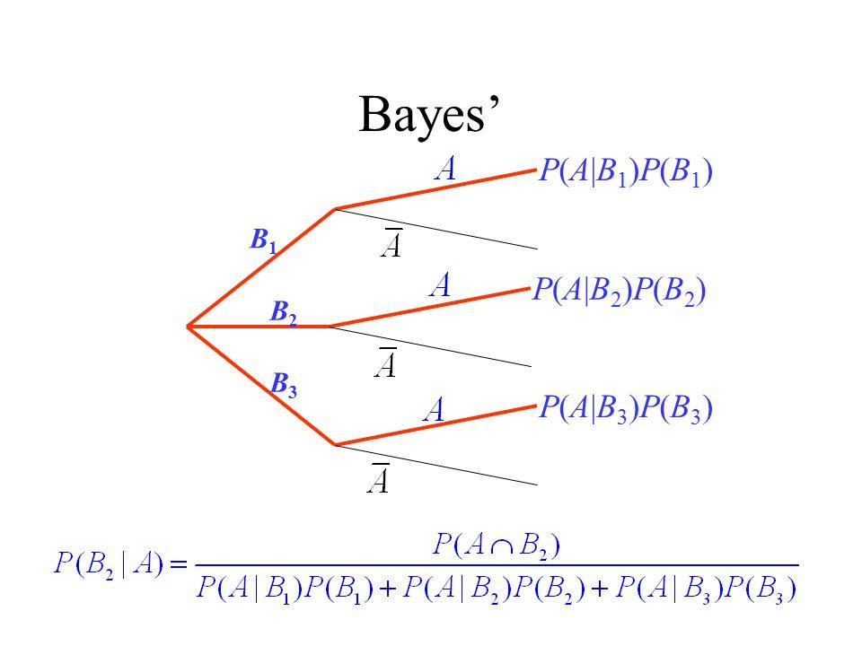 Bayes' B1 B2 B3 P(A|B1)P(B1) P(A|B2)P(B2) P(A|B3)P(B3)