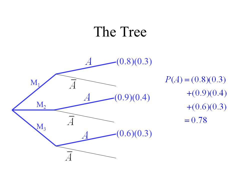 The Tree (0.8)(0.3) M1 (0.9)(0.4) M2 M3 (0.6)(0.3)