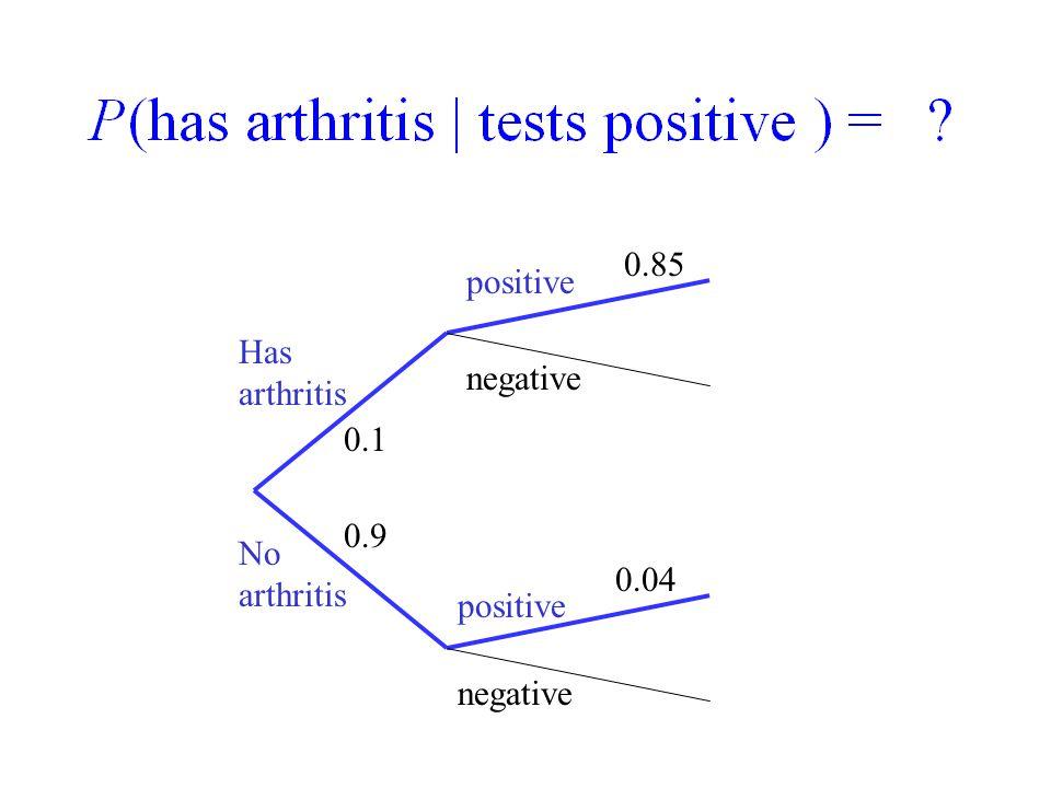 0.85 positive Has arthritis negative 0.1 0.9 No arthritis 0.04 positive negative