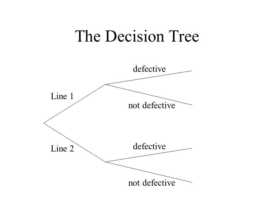 The Decision Tree defective Line 1 not defective defective Line 2