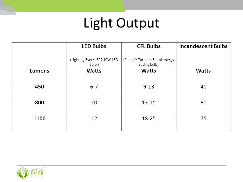 Light Output LED Bulbs CFL Bulbs Incandescent Bulbs Lumens Watts 450
