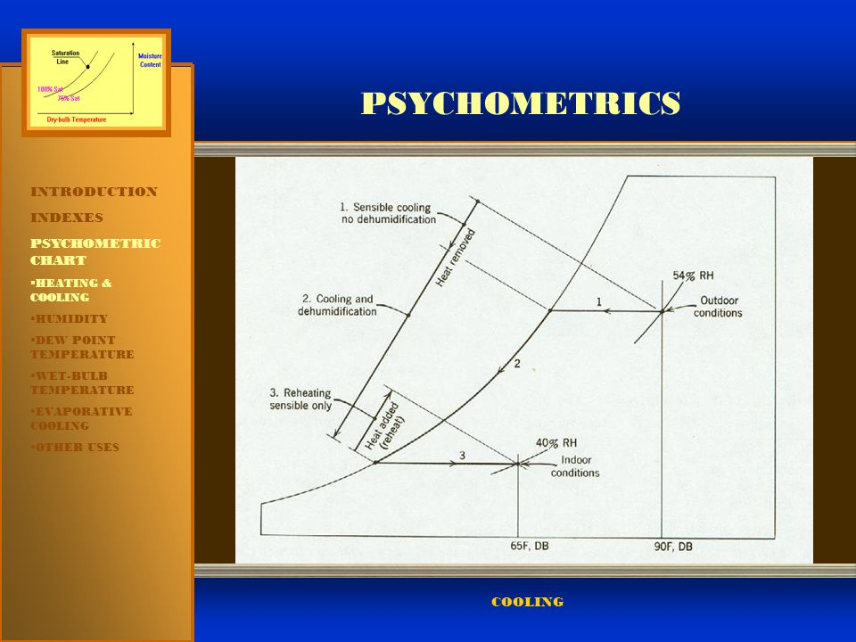PSYCHOMETRICS INTRODUCTION INDEXES PSYCHOMETRIC CHART COOLING