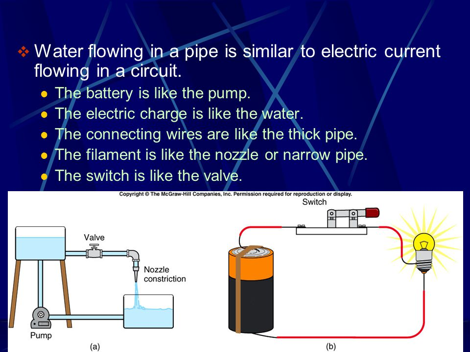 Water flowing in a pipe is similar to electric current flowing in a circuit.