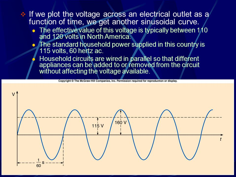 If we plot the voltage across an electrical outlet as a function of time, we get another sinusoidal curve.