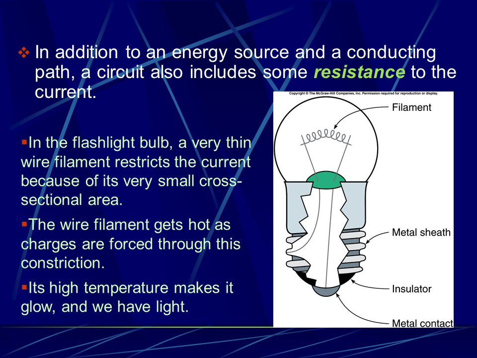 In addition to an energy source and a conducting path, a circuit also includes some resistance to the current.