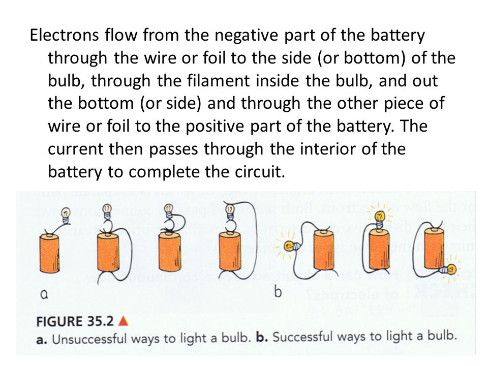 Electrons flow from the negative part of the battery through the wire or foil to the side (or bottom) of the bulb, through the filament inside the bulb, and out the bottom (or side) and through the other piece of wire or foil to the positive part of the battery.