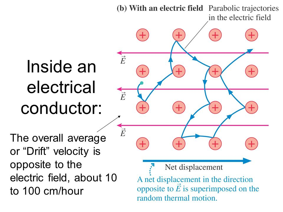 Inside an electrical conductor: