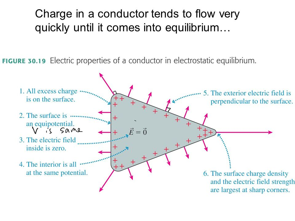 Charge in a conductor tends to flow very quickly until it comes into equilibrium…