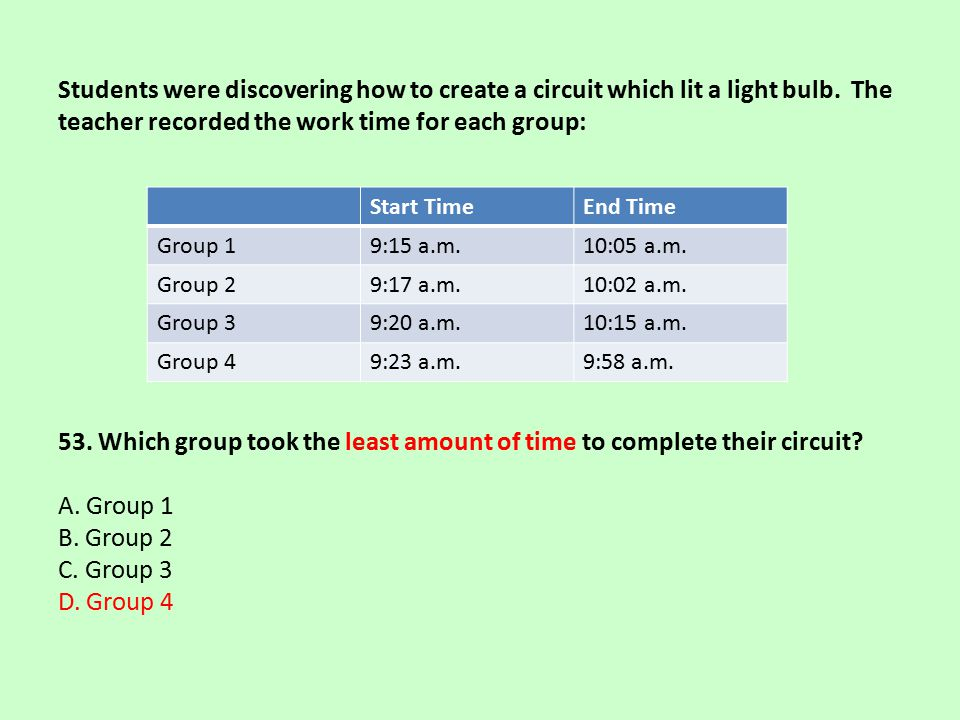 Students were discovering how to create a circuit which lit a light bulb. The teacher recorded the work time for each group: 53. Which group took the least amount of time to complete their circuit A. Group 1 B. Group 2 C. Group 3 D. Group 4