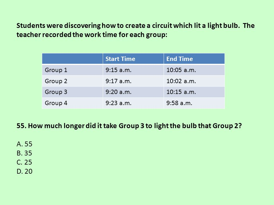 Students were discovering how to create a circuit which lit a light bulb. The teacher recorded the work time for each group: 55. How much longer did it take Group 3 to light the bulb that Group 2 A. 55 B. 35 C. 25 D. 20