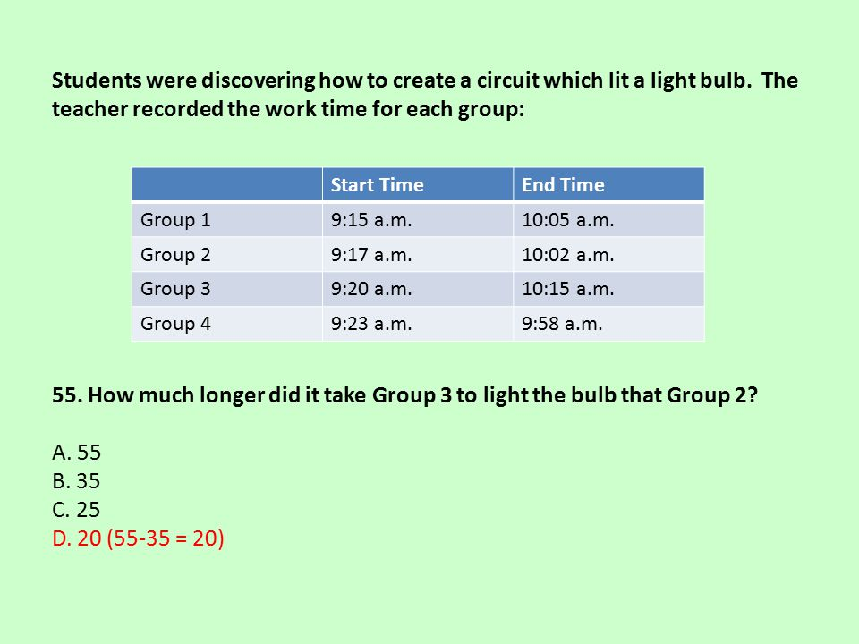 Students were discovering how to create a circuit which lit a light bulb. The teacher recorded the work time for each group: 55. How much longer did it take Group 3 to light the bulb that Group 2 A. 55 B. 35 C. 25 D. 20 (55-35 = 20)