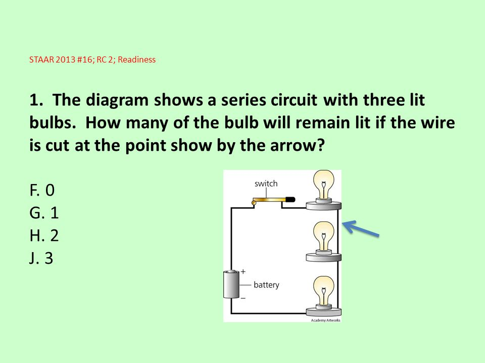 STAAR 2013 #16; RC 2; Readiness 1. The diagram shows a series circuit with three lit bulbs.