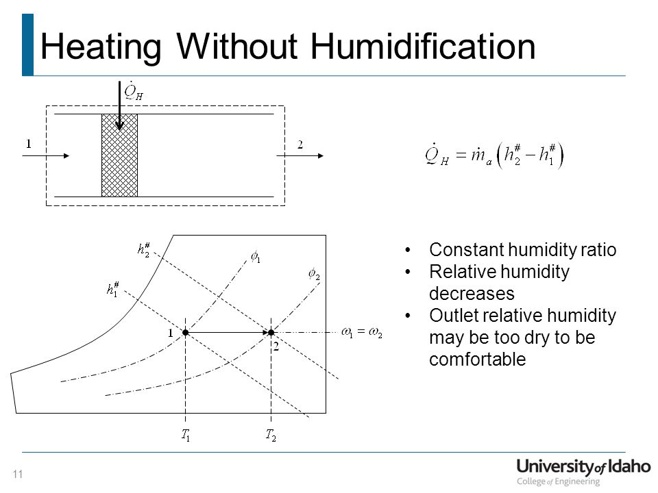 Heating Without Humidification
