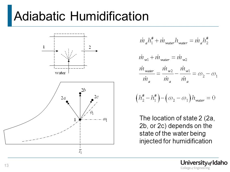 Adiabatic Humidification
