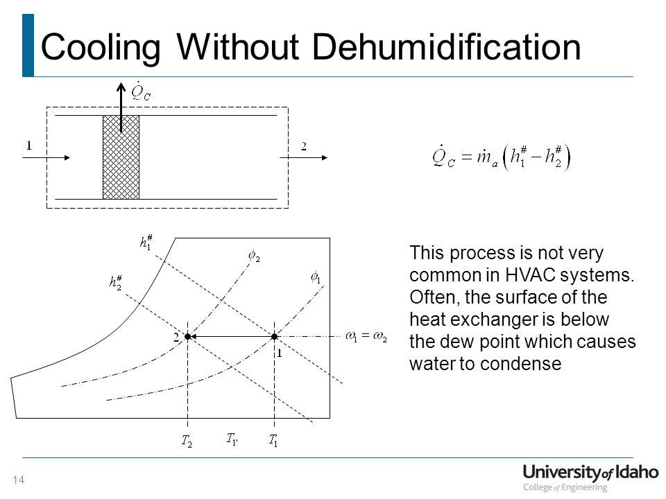 Cooling Without Dehumidification